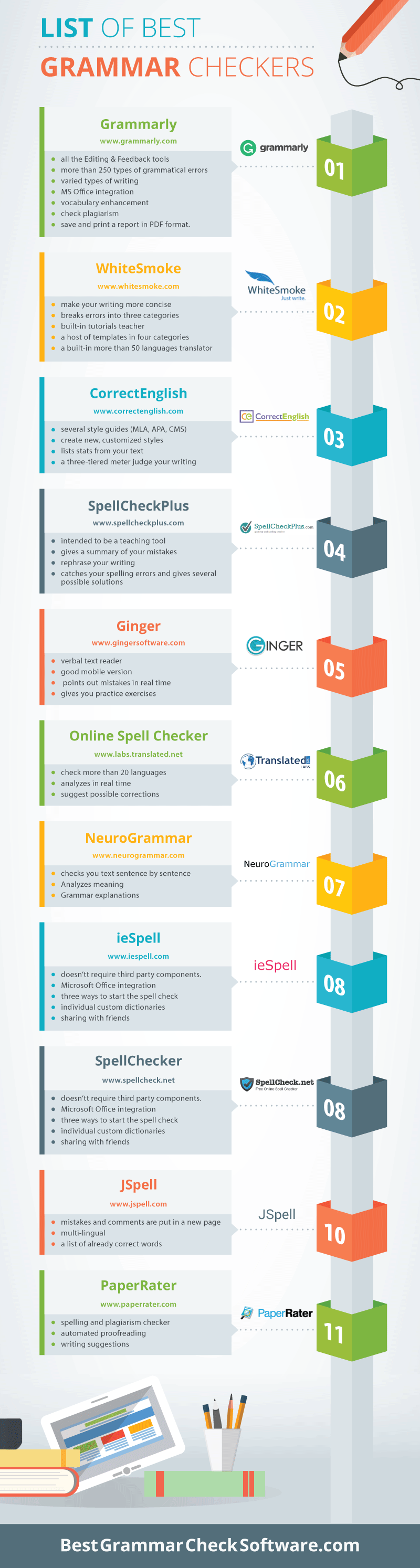 Best Grammar Checkers Infographic